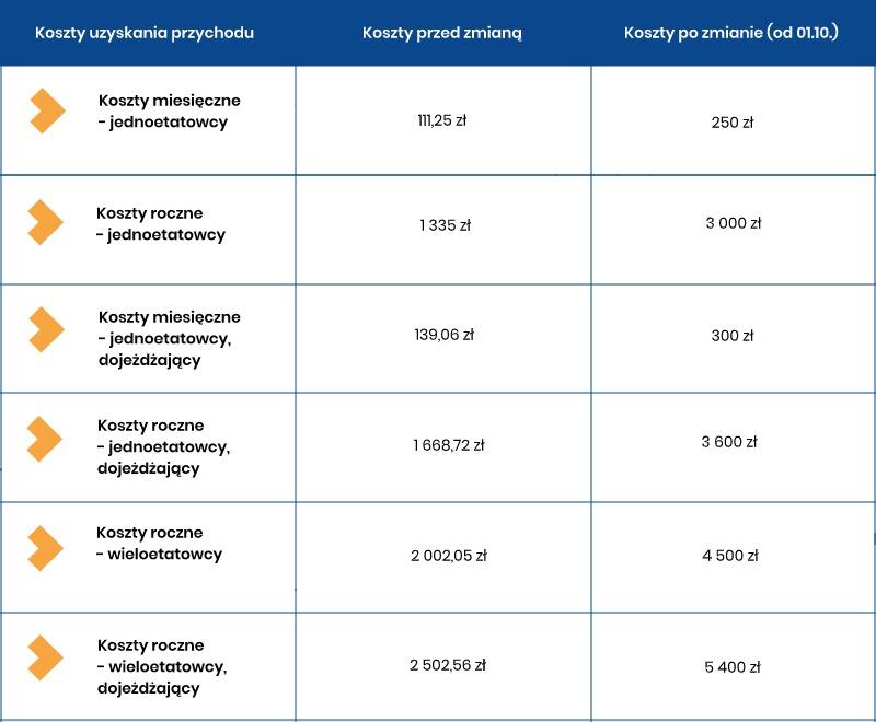 Koszty uzyskania przychodów