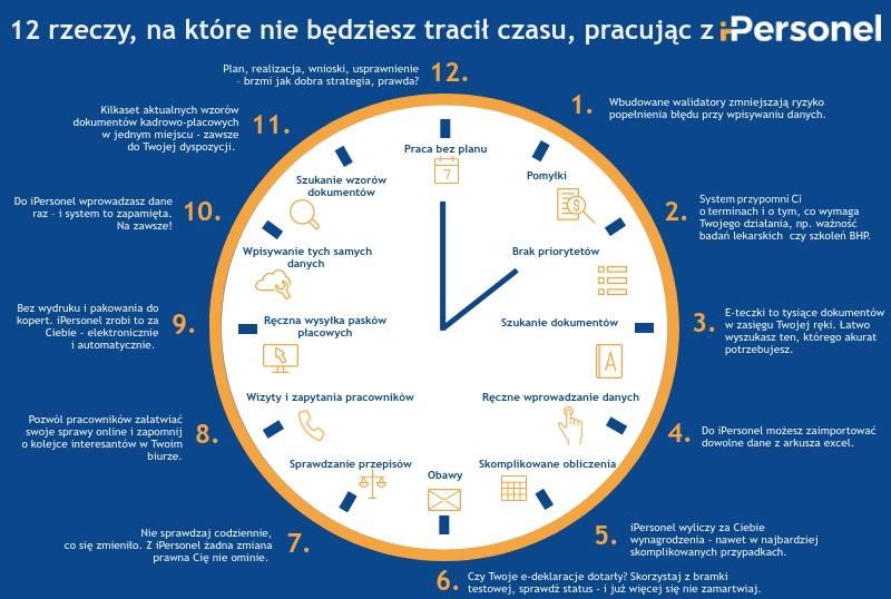 12 rzeczy, na które nie będziesz tracił czasu, pracując ziPersonel. Twój program kadrowo-płacowy