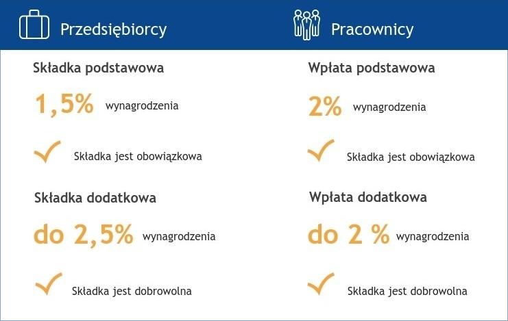 Składki PPK, które uwzględnia system kadrowo-płacowy