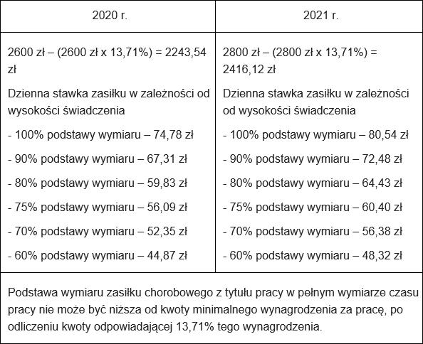 Płaca minimalna od brutto do netto w2021 r. -minimalna podstawa zasiłku chorobowego